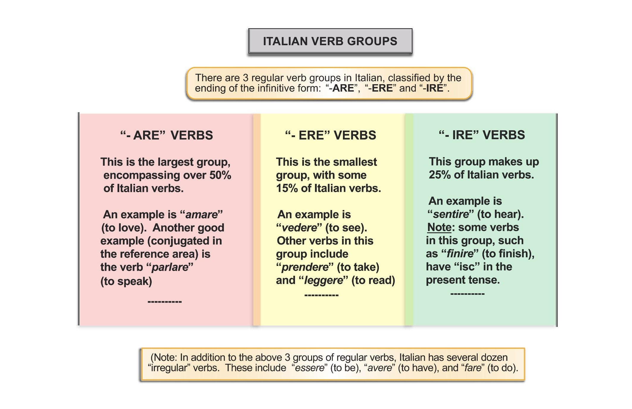 Regular Verbs